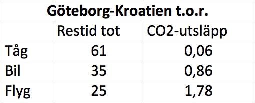 Budget Tid & CO2
