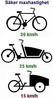 Säker maxhastighet bild stående small
